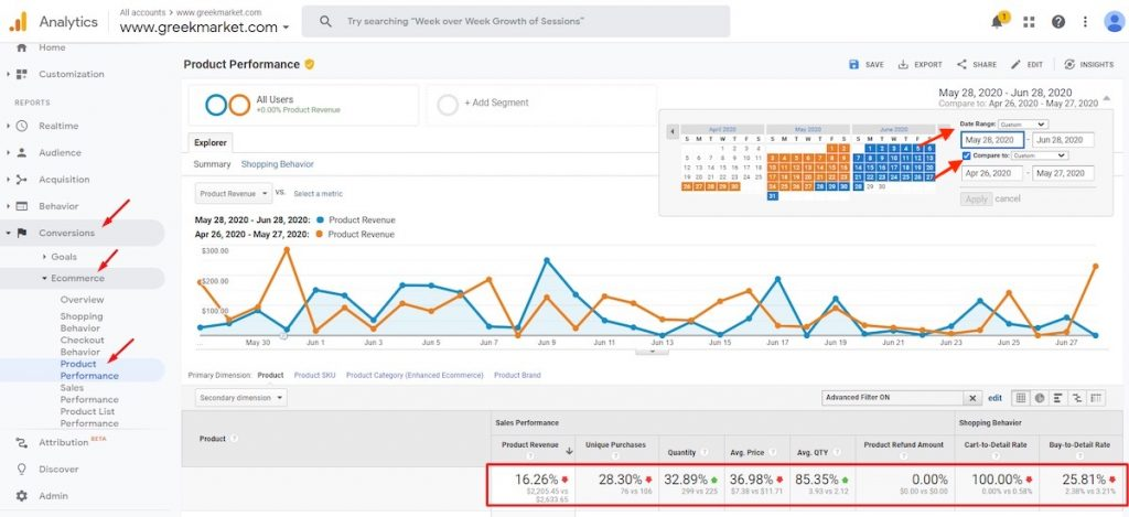 Google analytics for track site changes and comparing results